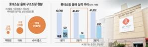 [단독]'경기 1호 백화점' 롯데百 분당점도 문 닫나