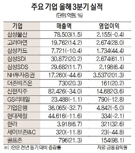 삼성물산, 코로나19에도 선방...매출 7.8조
