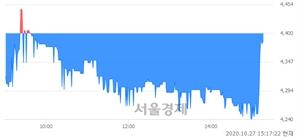 <코>티사이언티픽, 매수잔량 349% 급증