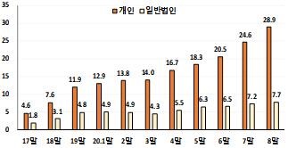 '서학개미'에 '묻지마 투자' 경고음… '올 해외주식 잔고 17조 급증'