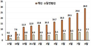 """'서학개미'에 '묻지마 투자' 경고음… """"올 해외주식 잔고 17조 급증"""""""
