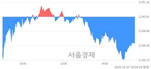 [마감 시황]  기관의 '팔자' 기조.. 코스피 2330.84(▼13.07, -0.56%) 하락 마감