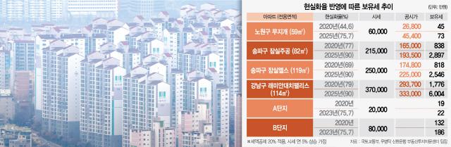 '래대팰' 보유세 1,776만원서 5년후 6,004만원…재정적자 세금으로 메우나