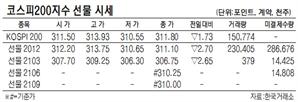 [표]코스피200지수 선물 시세(10월 27일)