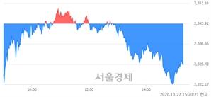 오후 3:20 현재 코스피는 39:61으로 매수우위, 매수강세 업종은 전기가스업(0.74%↓)