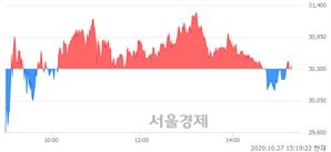 <코>수젠텍, 매수잔량 413% 급증
