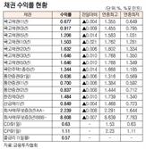 [표]채권 수익률 현황(10월 27일)