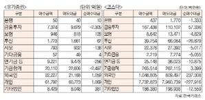 [표]유가증권·코스닥 투자주체별 매매동향(10월 27일-최종치)