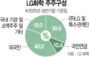 국민연금, LG화학 분할 반대...'신산업까지 발목' 재계 반발
