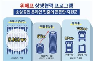 위메프, 소상공인 온라인 진출 지원...87곳이 월 매출 1억원
