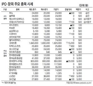 [표]IPO·장외 주요 종목 시세(10월 28일)