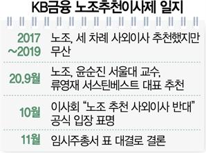 """KB금융 이사회 """"노조 추천 사외이사 반대"""""""