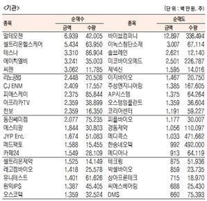 [표]코스닥 기관·외국인·개인 순매수·도 상위종목(10월 28일)
