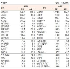 [표]유가증권 기관·외국인·개인 순매수·도 상위종목(10월 28일)