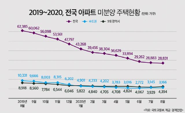공급 줄자 '미분양이라도 잡자'…미분양 1년새 53% 감소