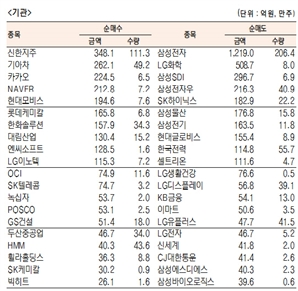 [표]유가증권 기관·외국인·개인 순매수·도 상위종목(10월 28일-최종치)