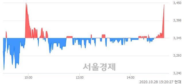 <코>나노스, 3.29% 오르며 체결강도 강세 지속(157%)