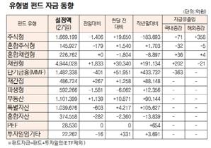 [표]유형별 펀드 자금 동향(10월 27일)