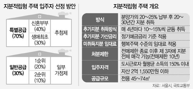 [단독]소유권은 30년뒤 '지분형주택'…종부세 덫에 걸리나