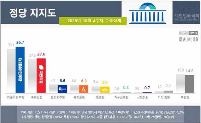 """PK·70대도 文대통령 """"잘한다""""…지지율 47.6%로 상승"""