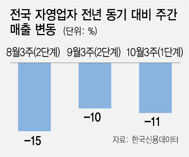 거리두기 1단계 완화에도 '미동없는' 자영업 매출… 'V자'형 회복 요원해 지나