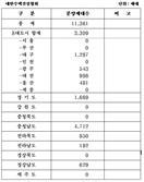 중소·중견 건설업체, 오는 11월 전국에 주택 1만1,361가구 공급