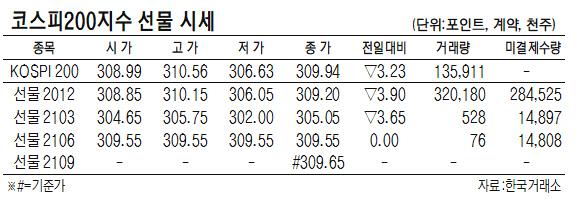 [표]코스피200지수 선물 시세(10월 29일)