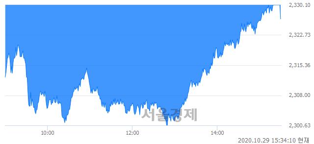 [마감 시황]  외국인과 기관의 동반 매도세.. 코스피 2326.67(▼18.59, -0.79%) 하락 마감