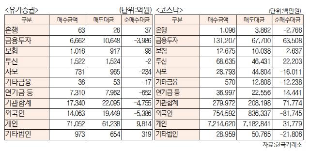 [표]유가증권·코스닥 투자주체별 매매동향(10월 29일-최종치)