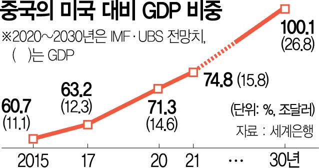 """막 내린 5중전회…中 """"10년내 美 GDP 추월하겠다"""""""