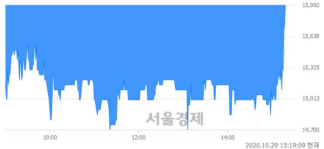 <코>이퓨쳐, 매도잔량 585% 급증
