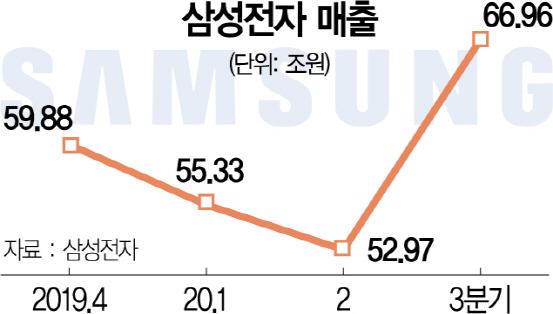 삼성전자 매출 67조 신기록…영업익도 12.3조 2년만에 최대