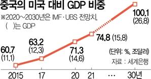 """[5중전회 폐막] 中 """"10년내 美 GDP 추월하겠다"""""""
