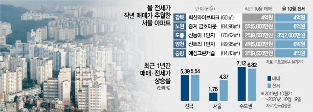 서울서 전세가 작년 집값 추월 속출…'대란'이 부른 '반란'