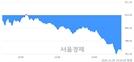 [마감 시황]  외국인과 기관의 동반 매도세.. 코스닥 792.65(▼21.28, -2.61%) 하락 마감