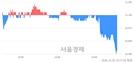 <유>한성기업, 매수잔량 351% 급증
