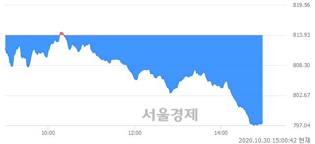 오후 3:00 현재 코스닥은 40:60으로 매수우위, 매수강세 업종은 기타 제조업(0.55%↓)