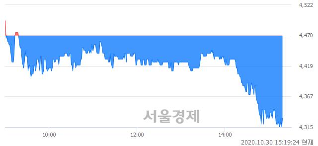 <코>엠아이텍, 매도잔량 755% 급증