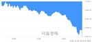 [마감 시황]  외국인과 기관의 동반 매도세.. 코스피 2267.15(▼59.52, -2.56%) 하락 마감