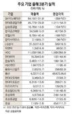 SK이노베이션 290억원 영업적자