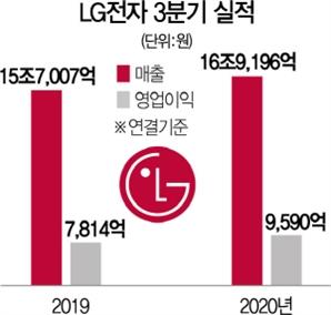 LG전자 올 생활가전 영업익 첫 2조 돌파