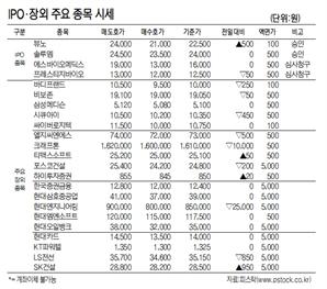 [표]IPO·장외 주요 종목 시세(10월 30일)