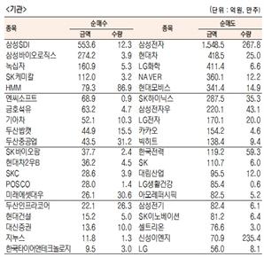 [표]유가증권 기관·외국인·개인 순매수·도 상위종목(10월 30일)