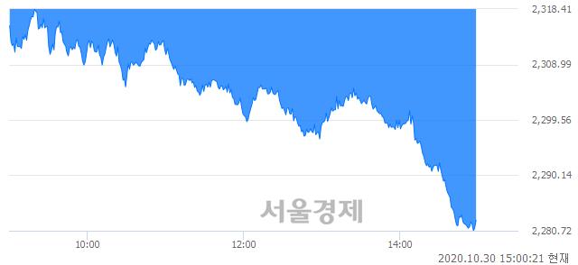 오후 3:00 현재 코스피는 40:60으로 매수우위, 매수강세 업종은 비금속광물업(1.10%↓)