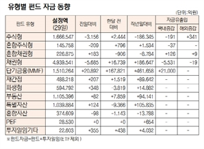 [표]유형별 펀드 자금 동향(10월 29일)
