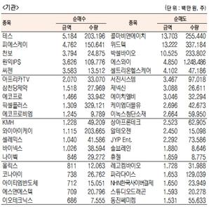 [표]코스닥 기관·외국인·개인 순매수·도 상위종목(10월 30일-최종치)