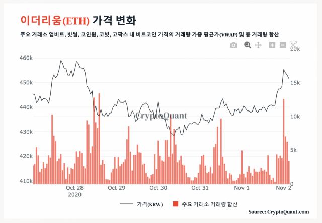 [노윤주의 비트레이더] 비트코인(BTC) 한 달 평균가 1만3,000달러 넘겼다