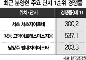 분상제 發 공급절벽…서울 민간분양 11월에도 '0'