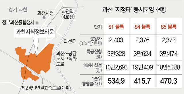 규제가 만든 로또청약 광풍…과천 '지정타 3형제' 청약 57만명