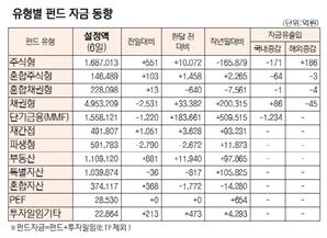 [표]유형별 펀드 자금 동향 (11월 6일)